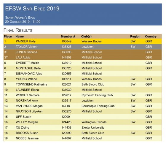 South West Senior Women's Epee Results 2019