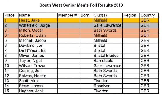 South West Senior Mens Foil Results 2019