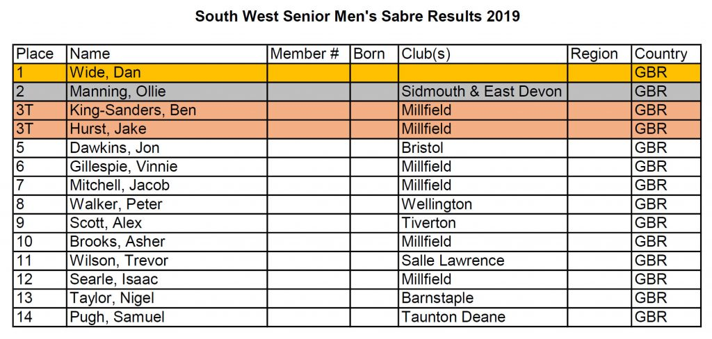 South West Senior Men's Sabre Results 2019