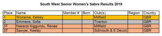 South West Senior Women's Sabre Results 2019