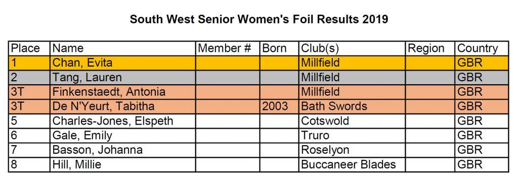 South West Senior Women's Foil Results 2019
